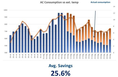 COOLNOMIX Cool News - COOLNOMIX: 25.6% Energy Savings in an Athens based Megastore